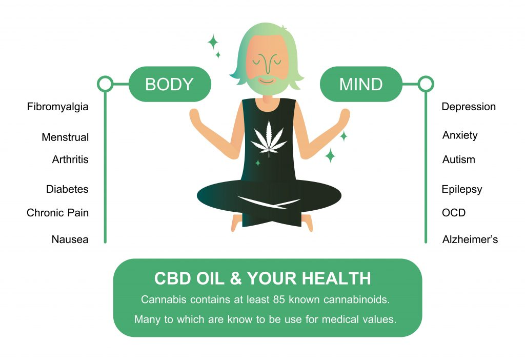 Remember that there is also CBD which could also potentially be beneficial!